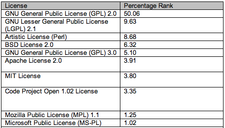 Open Source License